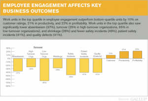 Employee Engagement on Key Performance Indicators, Gallup Data