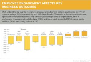Employee Engagement on Key Performance Indicators, Gallup Data